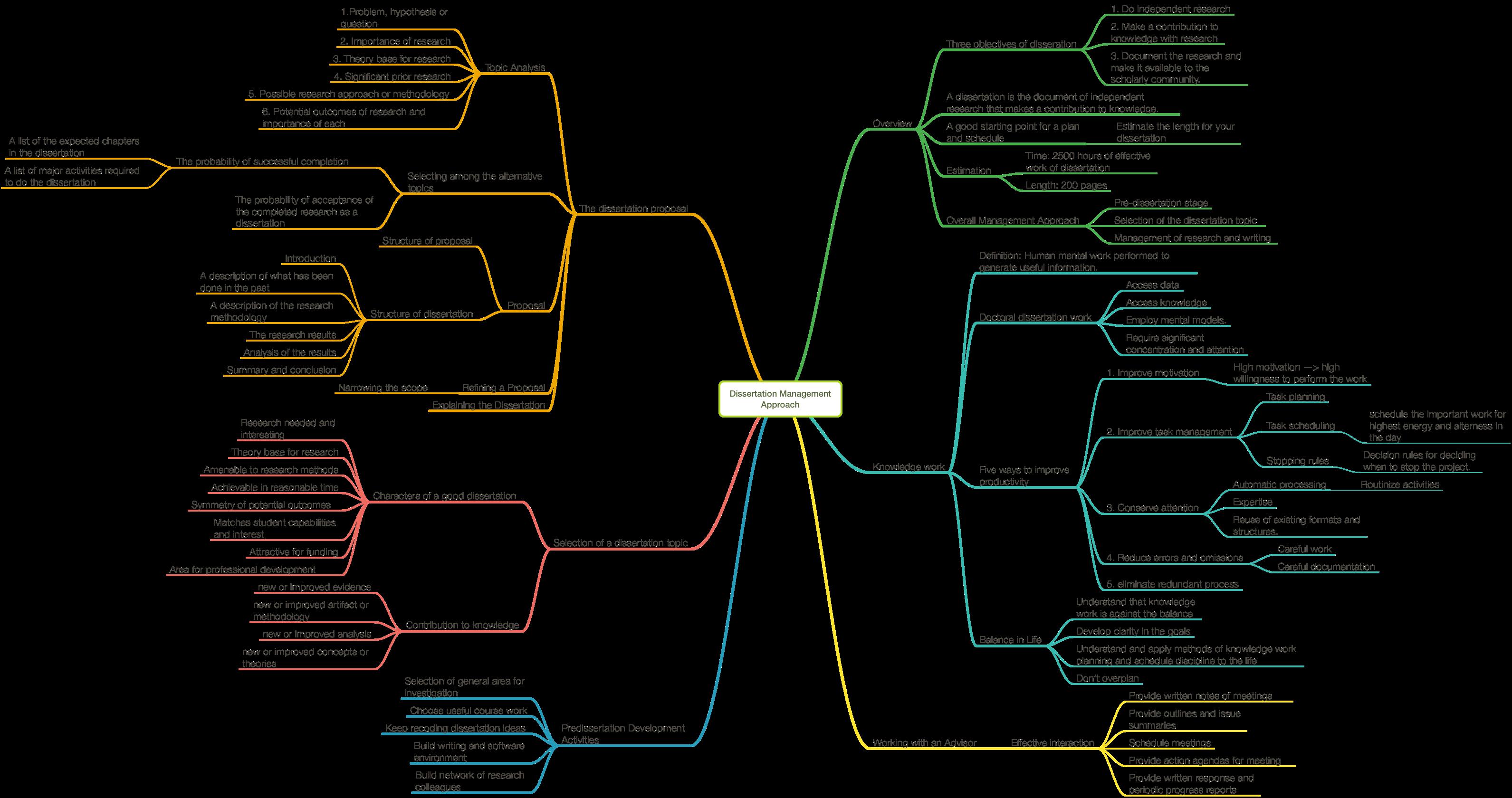 Dissertation-Management-Approach