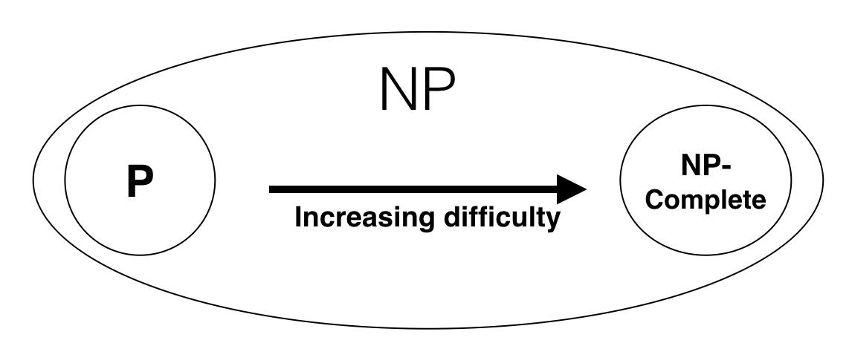 NP的空间(假设\(P\neq NP\))