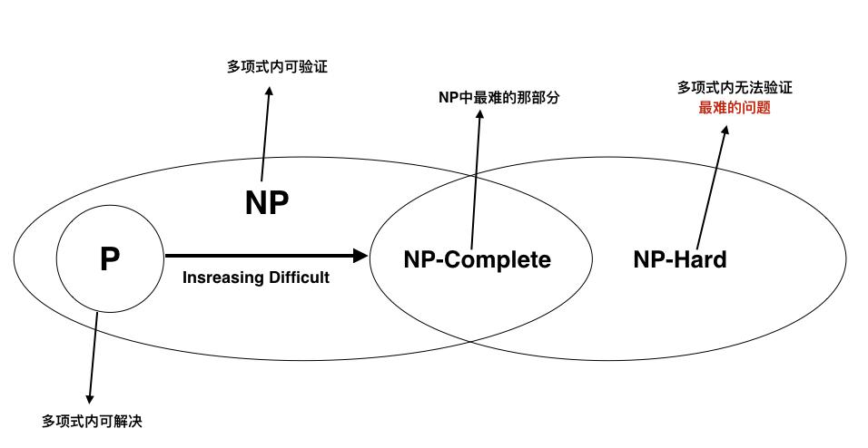 NP理论的总概念图