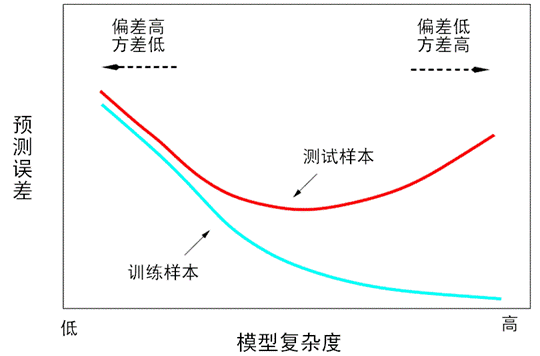 训练误差和测试误差与模型复杂度的关系