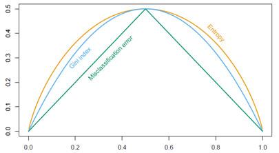 Gini指数