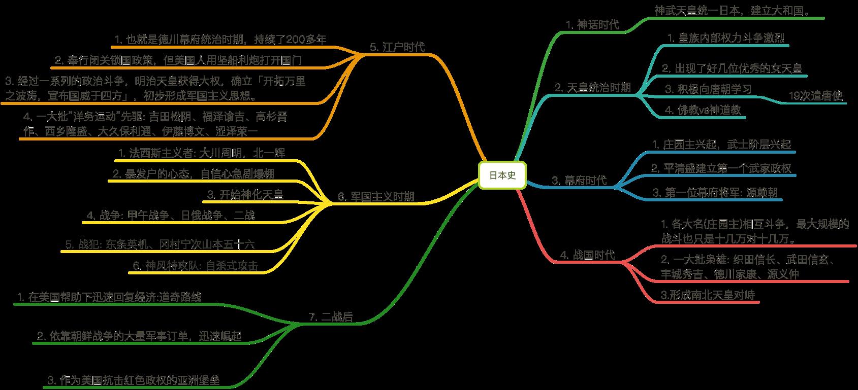 日本历史的脑图