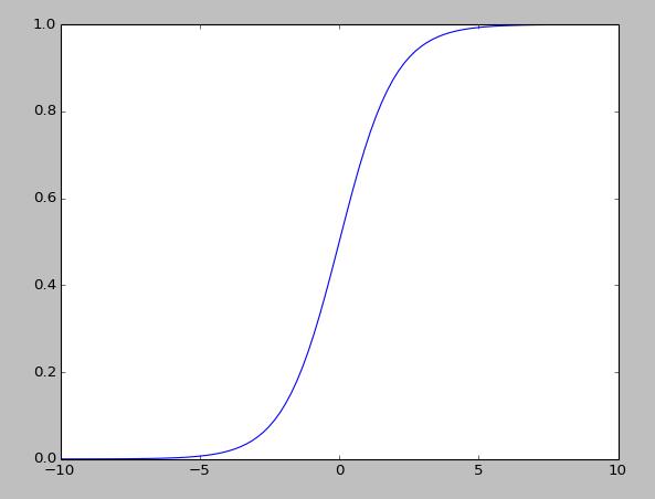 logistic函数图像