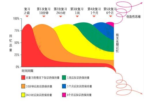 记忆曲线图