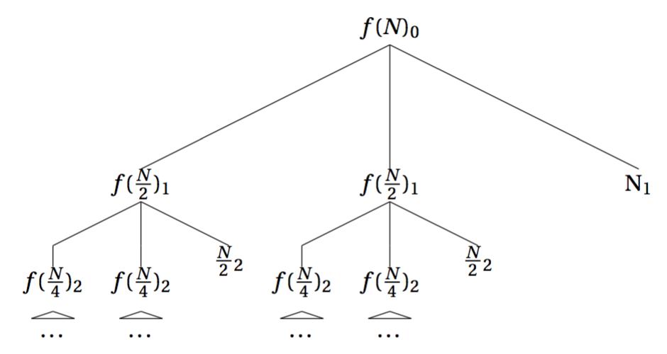 归并排序\(T(N)=2f(\frac{N}{2})+N\)的递归树